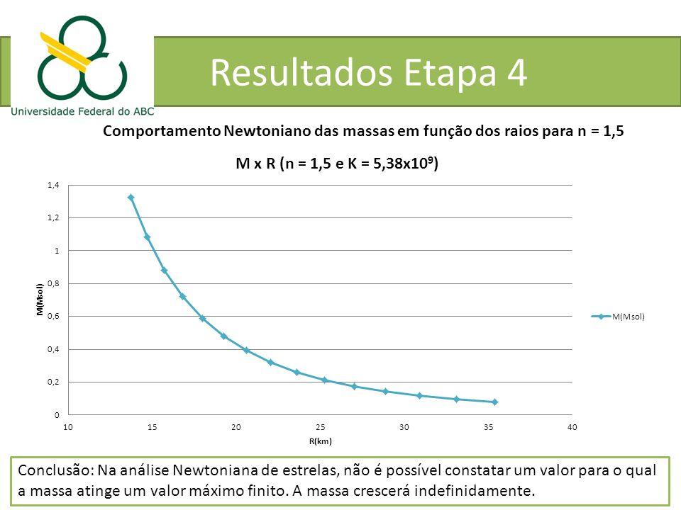 Resultados Etapa 4 Comportamento Newtoniano das massas em função dos raios para n = 1,5.