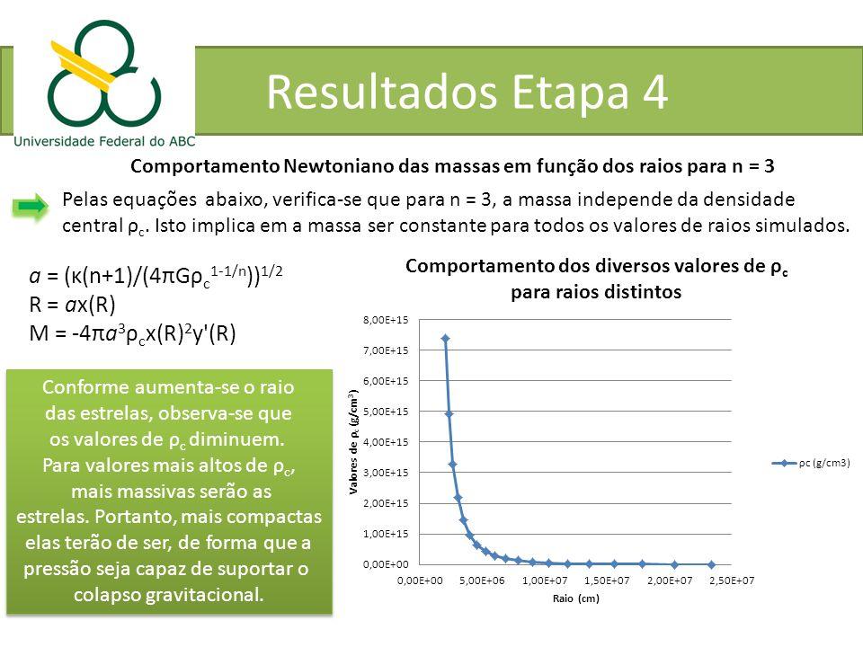 Resultados Etapa 4 a = (κ(n+1)/(4πGρc1-1/n))1/2 R = ax(R)