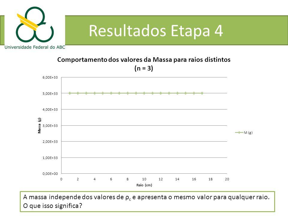 Resultados Etapa 4 A massa independe dos valores de ρc e apresenta o mesmo valor para qualquer raio.
