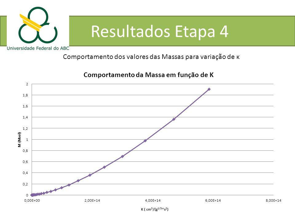 Resultados Etapa 4 Comportamento dos valores das Massas para variação de κ