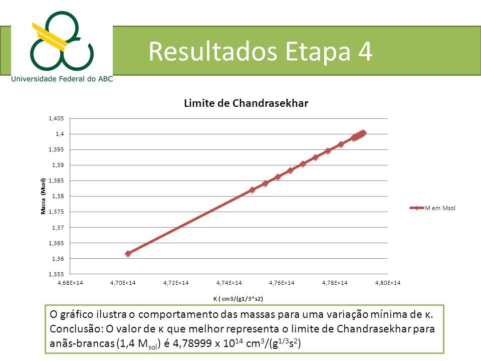 Resultados Etapa 4 O gráfico ilustra o comportamento das massas para uma variação mínima de κ.