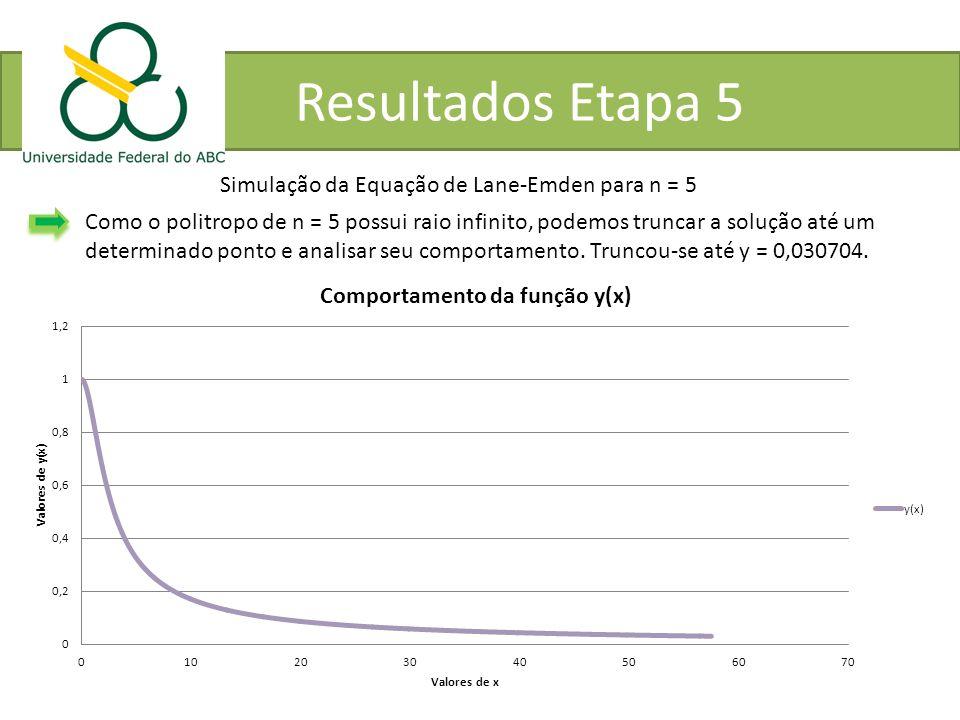 Resultados Etapa 5 Simulação da Equação de Lane-Emden para n = 5