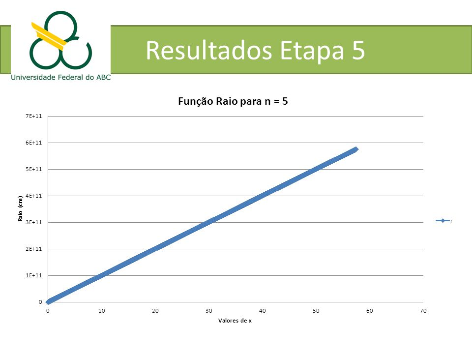 Resultados Etapa 5