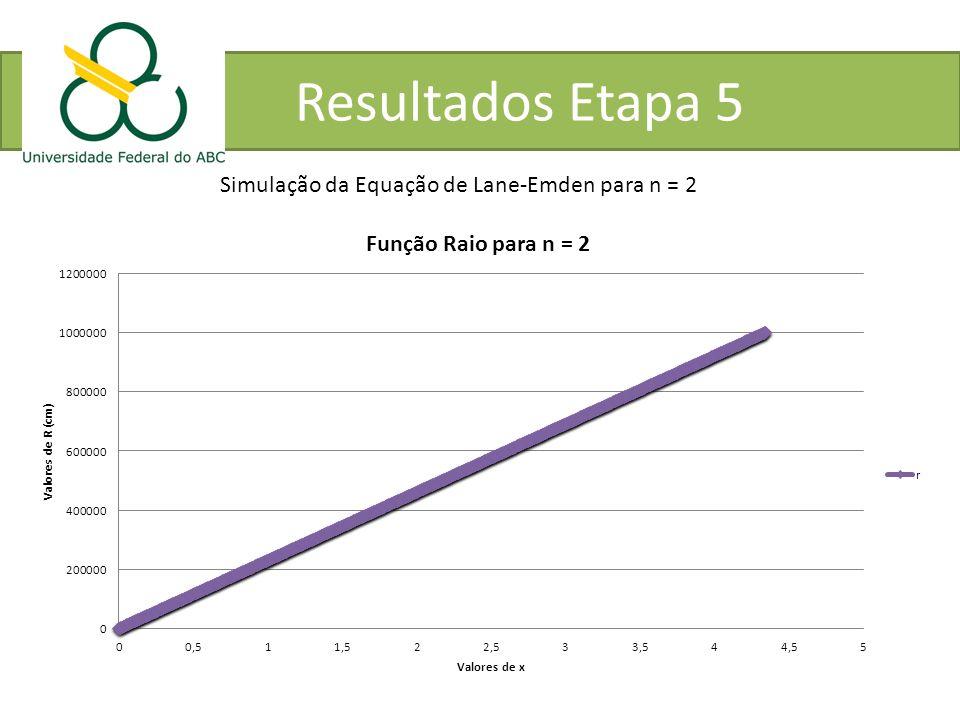 Resultados Etapa 5 Simulação da Equação de Lane-Emden para n = 2