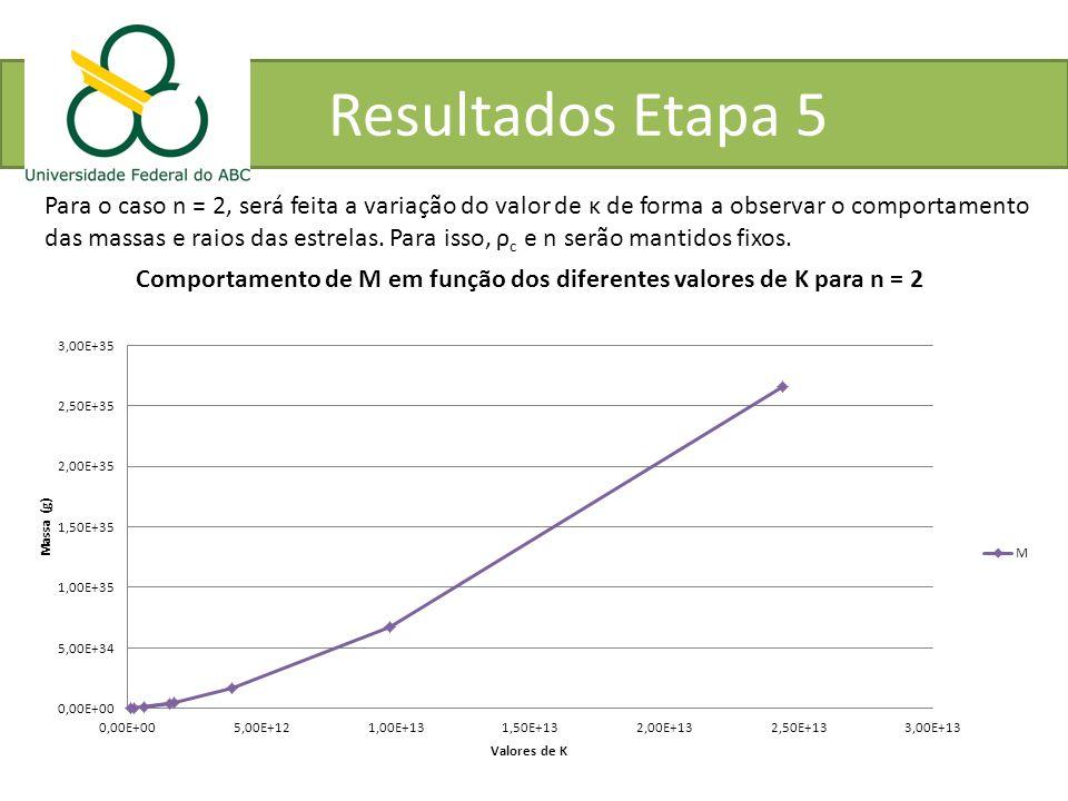 Resultados Etapa 5 Para o caso n = 2, será feita a variação do valor de κ de forma a observar o comportamento.