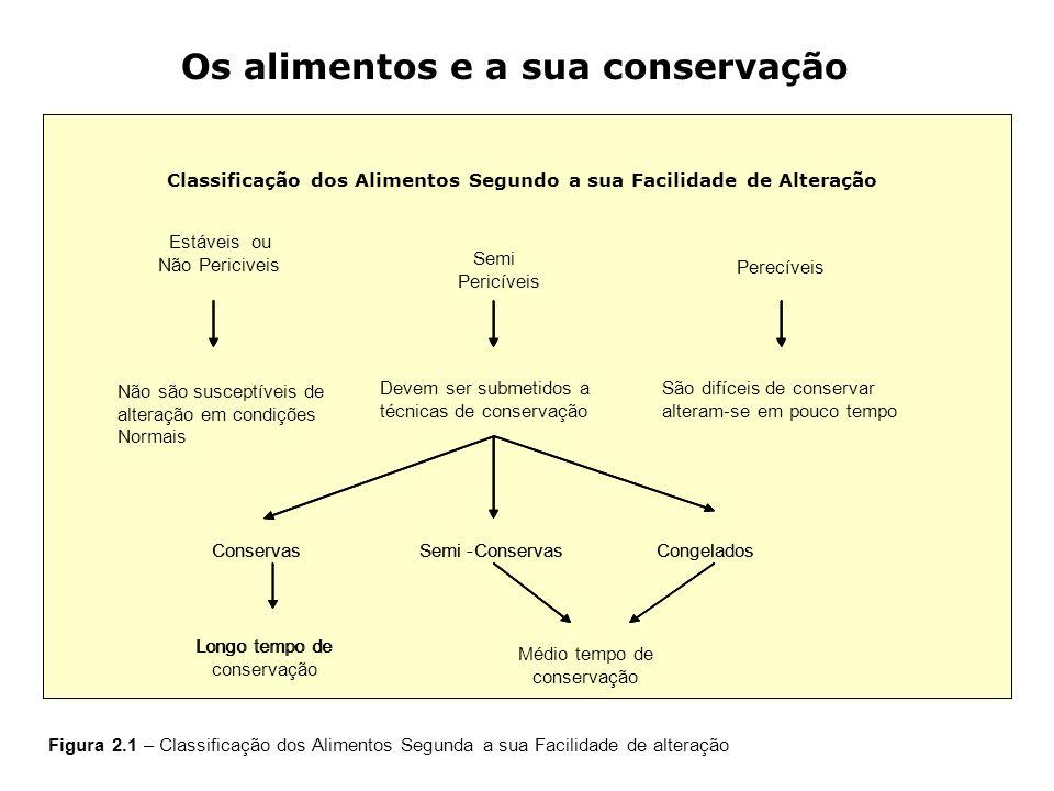 Classificação dos Alimentos Segundo a sua Facilidade de Alteração