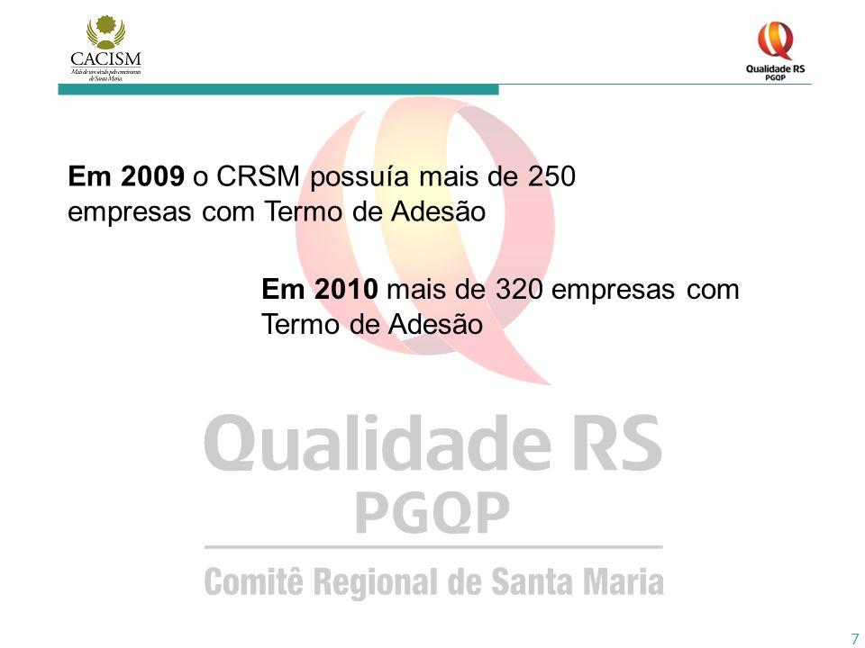 Em 2009 o CRSM possuía mais de 250 empresas com Termo de Adesão