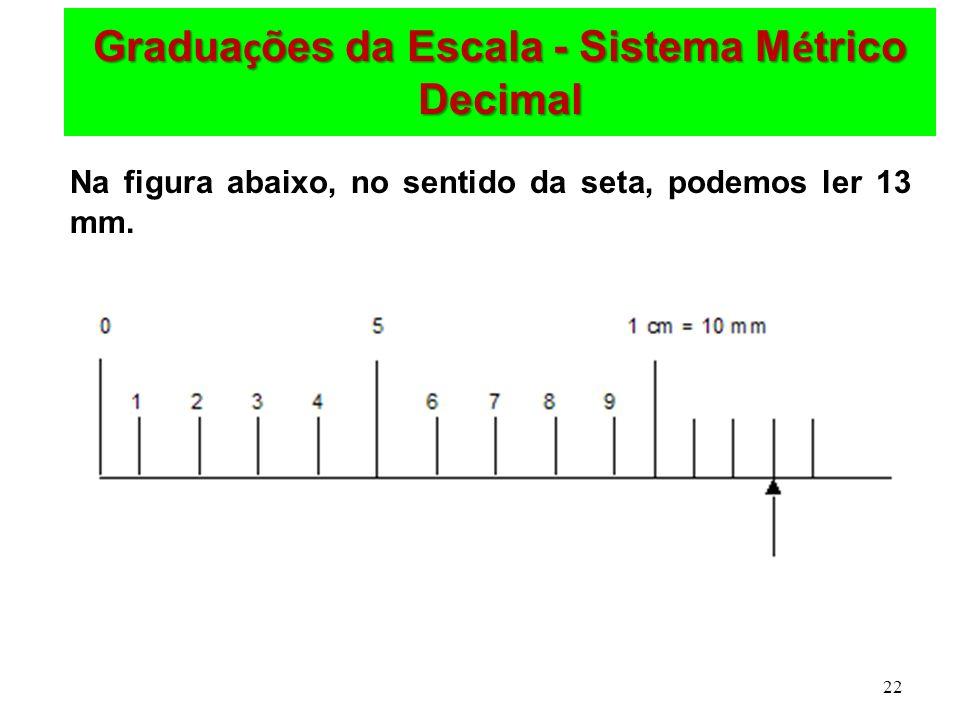 Graduações da Escala - Sistema Métrico Decimal