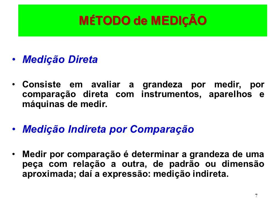 MÉTODO de MEDIÇÃO Medição Direta Medição Indireta por Comparação