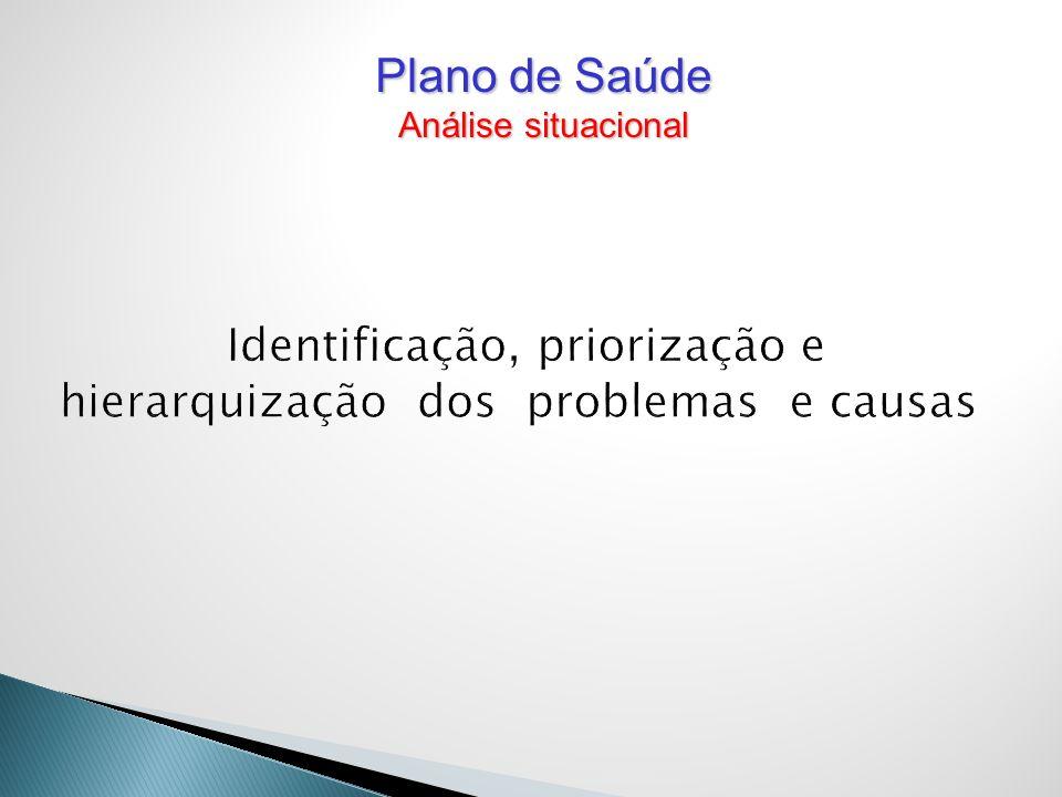 Identificação, priorização e hierarquização dos problemas e causas