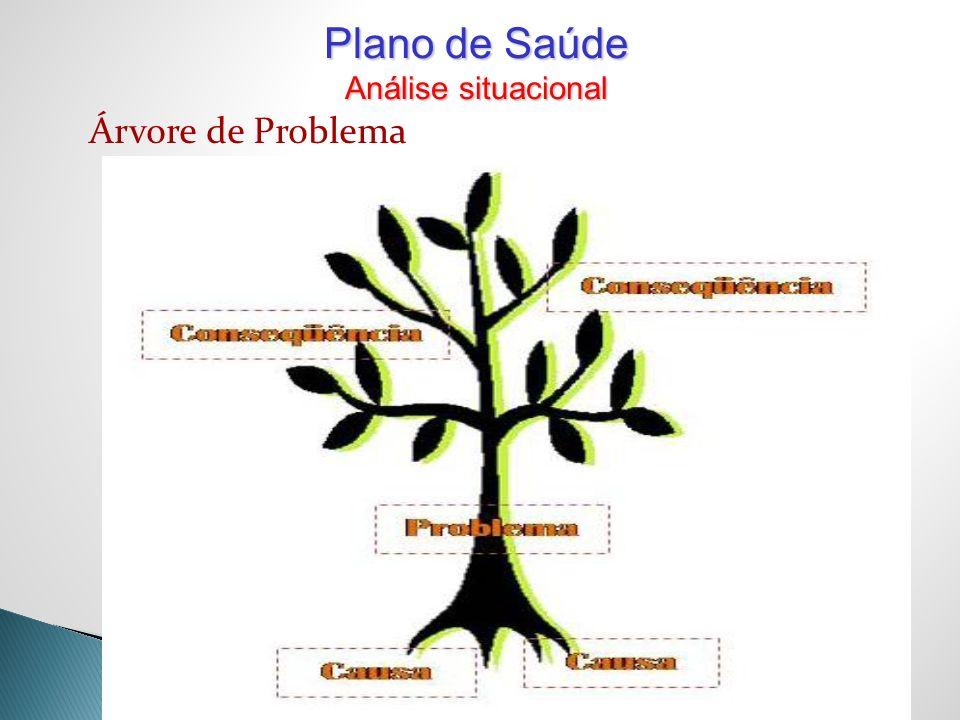 Plano de Saúde Análise situacional Árvore de Problema