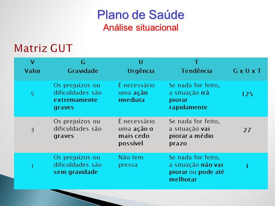Plano de Saúde Matriz GUT Análise situacional V Valor G Gravidade U