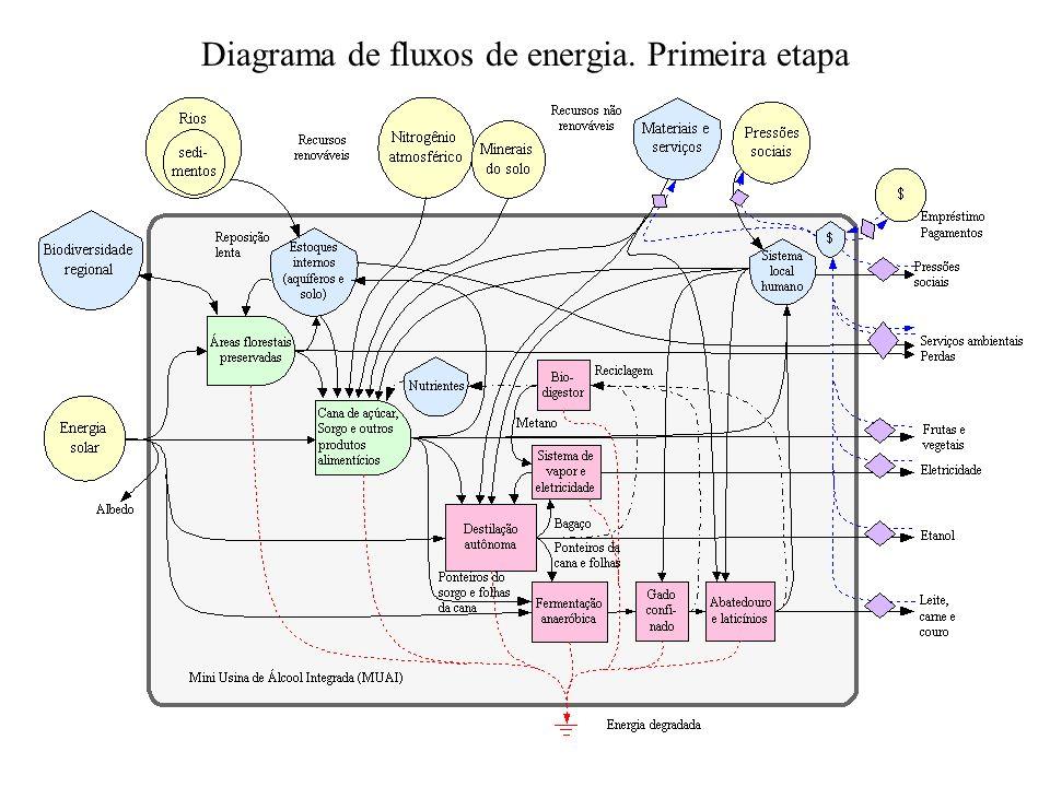 Diagrama de fluxos de energia. Primeira etapa