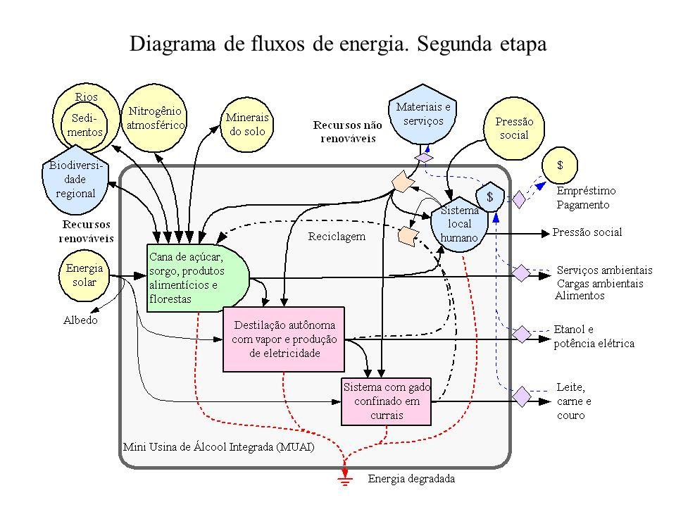 Diagrama de fluxos de energia. Segunda etapa