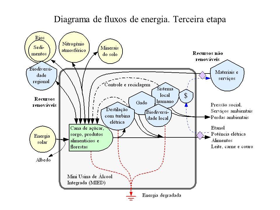 Diagrama de fluxos de energia. Terceira etapa