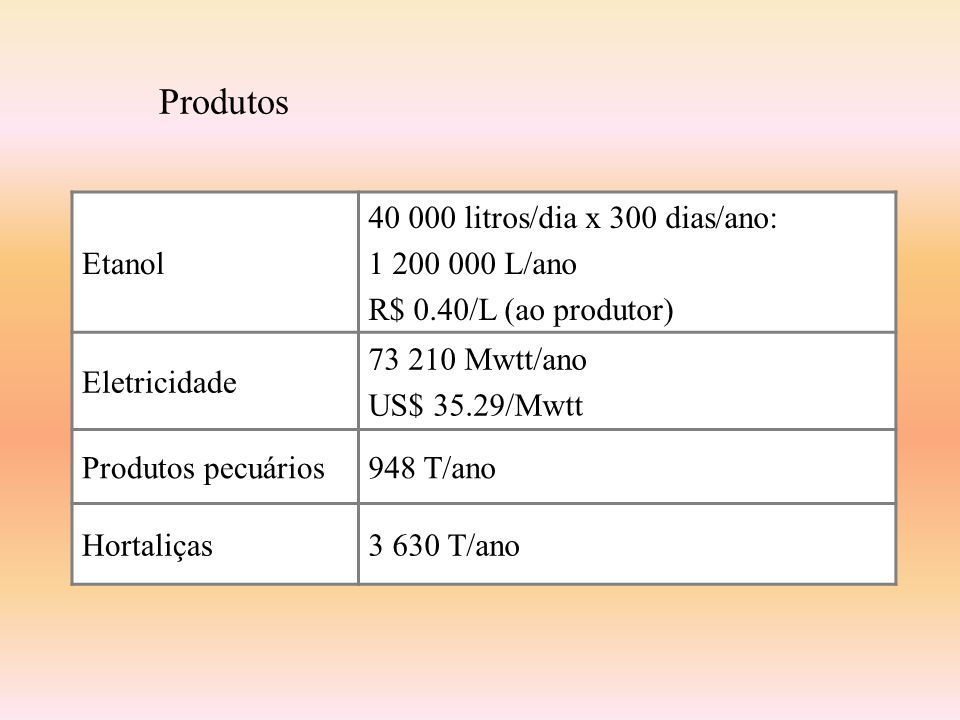 Produtos Etanol 40 000 litros/dia x 300 dias/ano: 1 200 000 L/ano