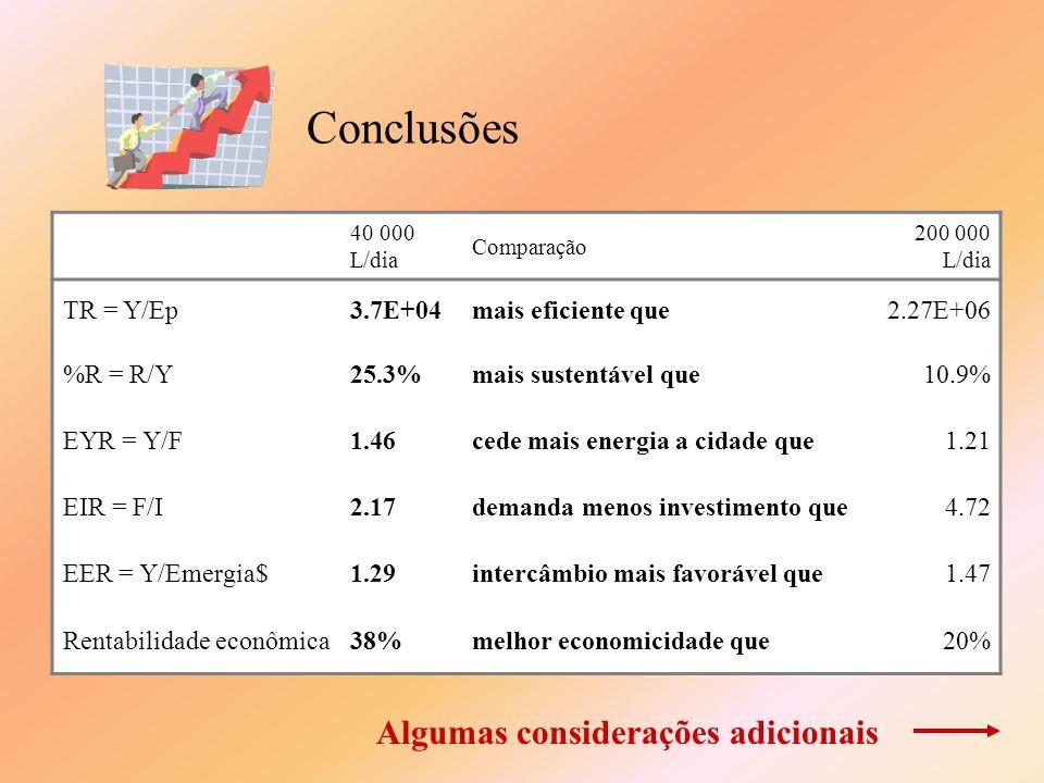 Conclusões Algumas considerações adicionais TR = Y/Ep 3.7E+04