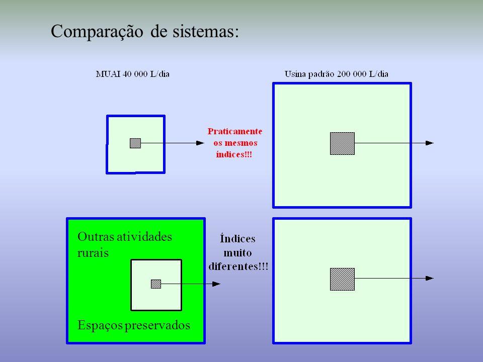 Comparação de sistemas: