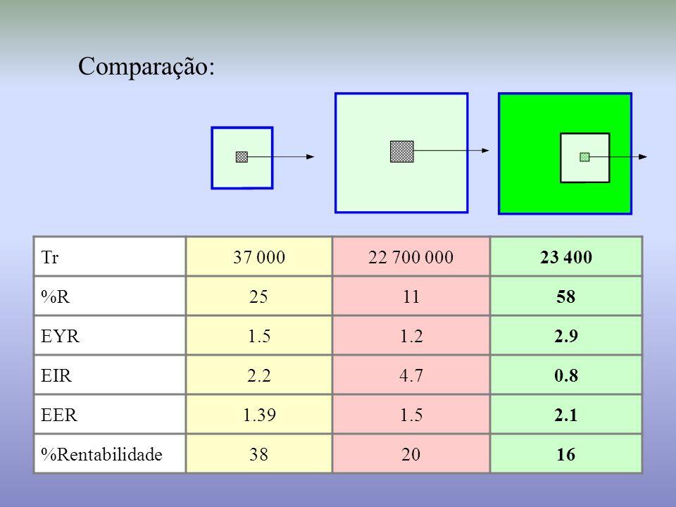 Comparação: Tr. 37 000. 22 700 000. 23 400. %R. 25. 11. 58. EYR. 1.5. 1.2. 2.9. EIR. 2.2.