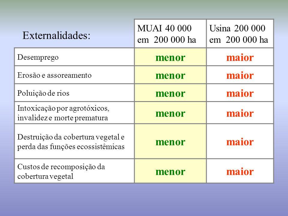 menor maior Externalidades: MUAI 40 000 em 200 000 ha