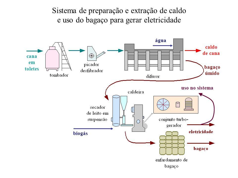 Sistema de preparação e extração de caldo e uso do bagaço para gerar eletricidade