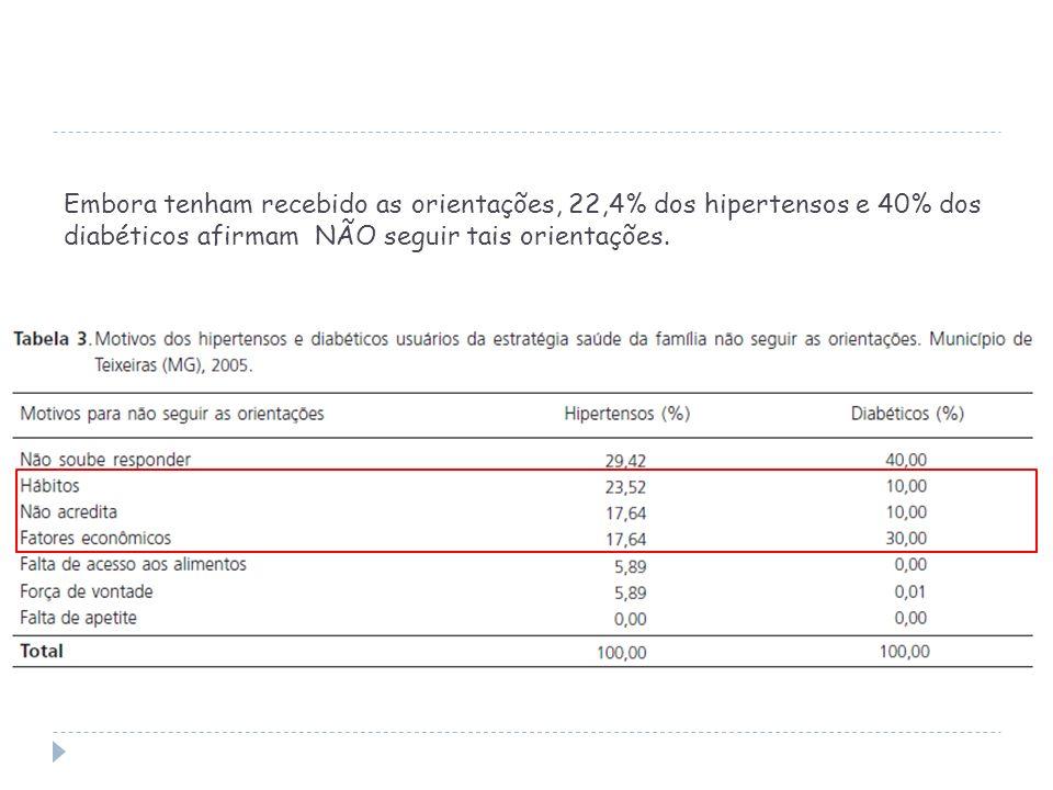 Embora tenham recebido as orientações, 22,4% dos hipertensos e 40% dos diabéticos afirmam NÃO seguir tais orientações.