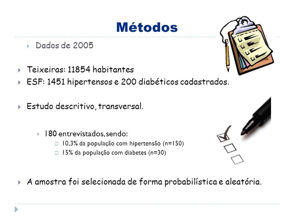 Métodos Dados de 2005 Teixeiras: 11854 habitantes