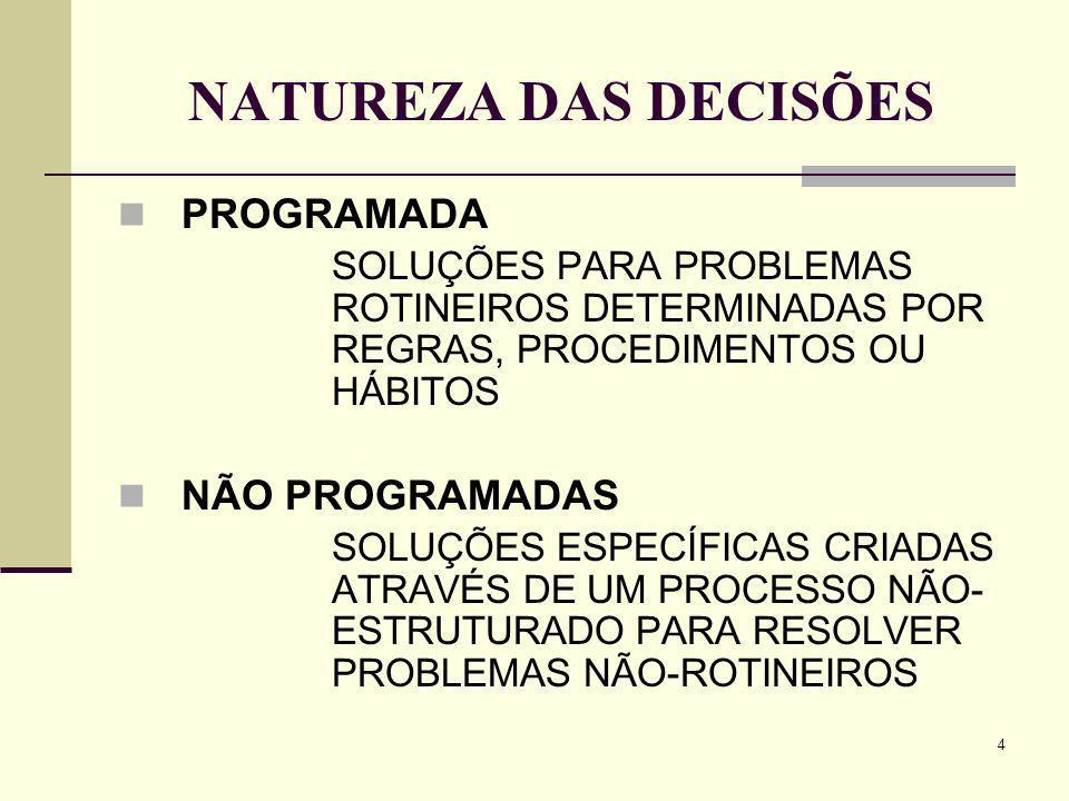 NATUREZA DAS DECISÕES PROGRAMADA NÃO PROGRAMADAS