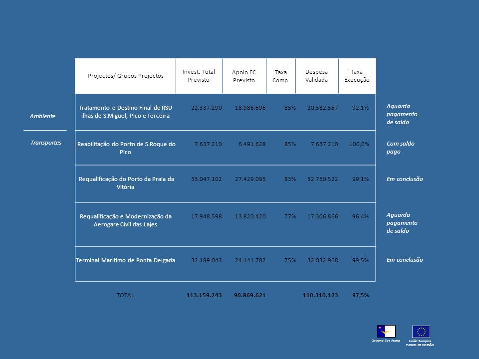 Projectos/ Grupos Projectos Invest. Total Previsto Apoio FC Previsto