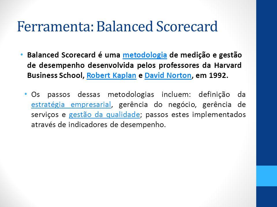 Ferramenta: Balanced Scorecard