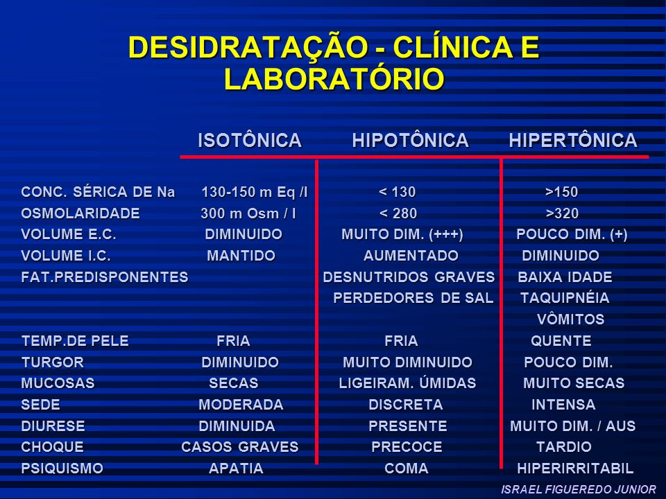 DESIDRATAÇÃO - CLÍNICA E LABORATÓRIO