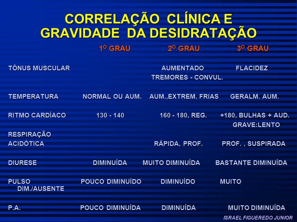 CORRELAÇÃO CLÍNICA E GRAVIDADE DA DESIDRATAÇÃO