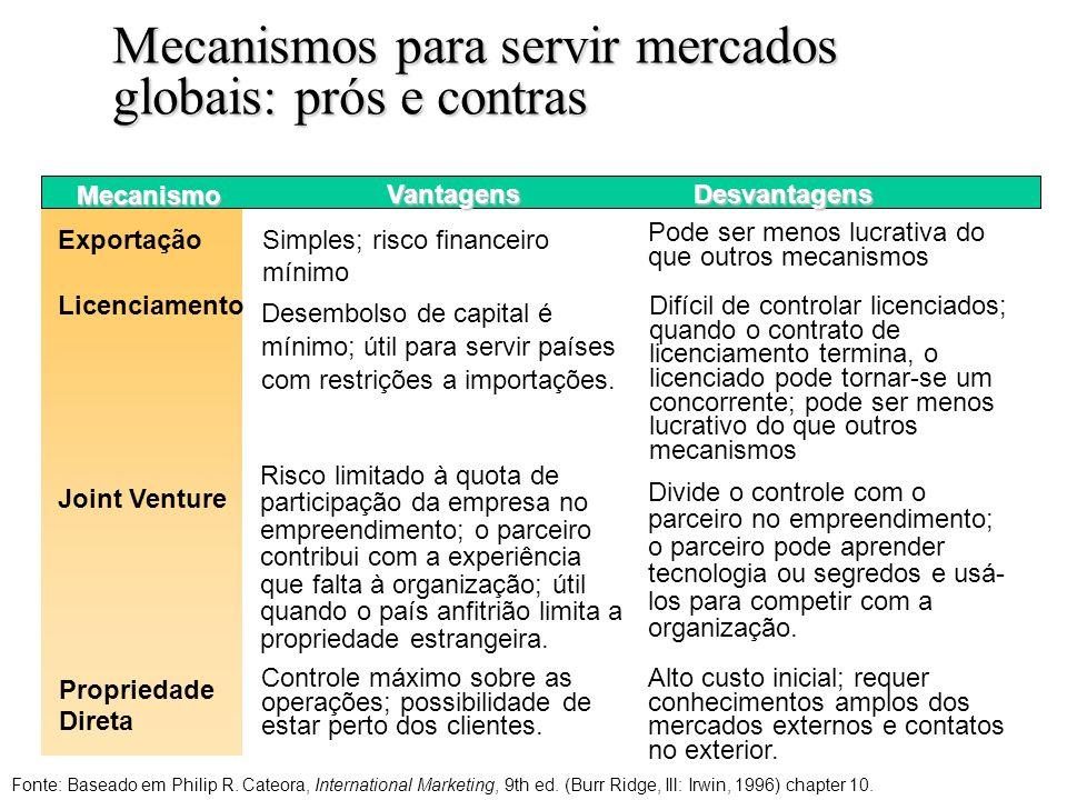 Mecanismos para servir mercados globais: prós e contras