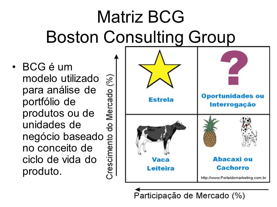 Matriz BCG Boston Consulting Group