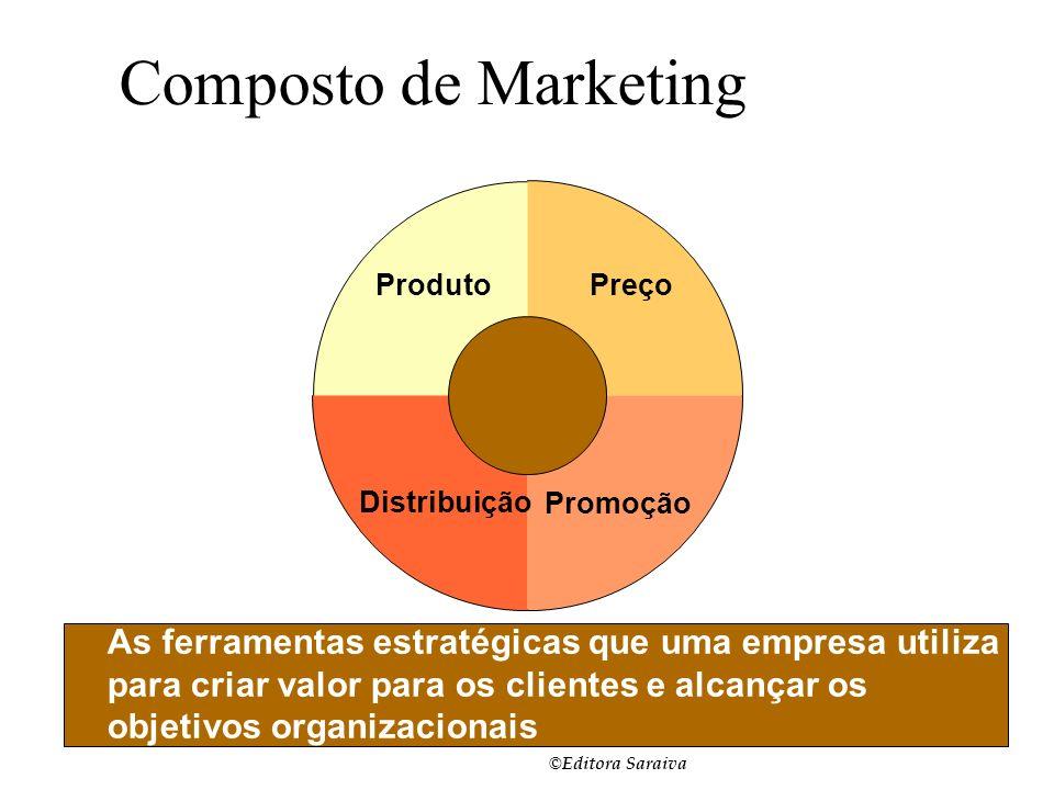 Slide 1-6. Composto de Marketing. Produto. Preço. Distribuição. Promoção.