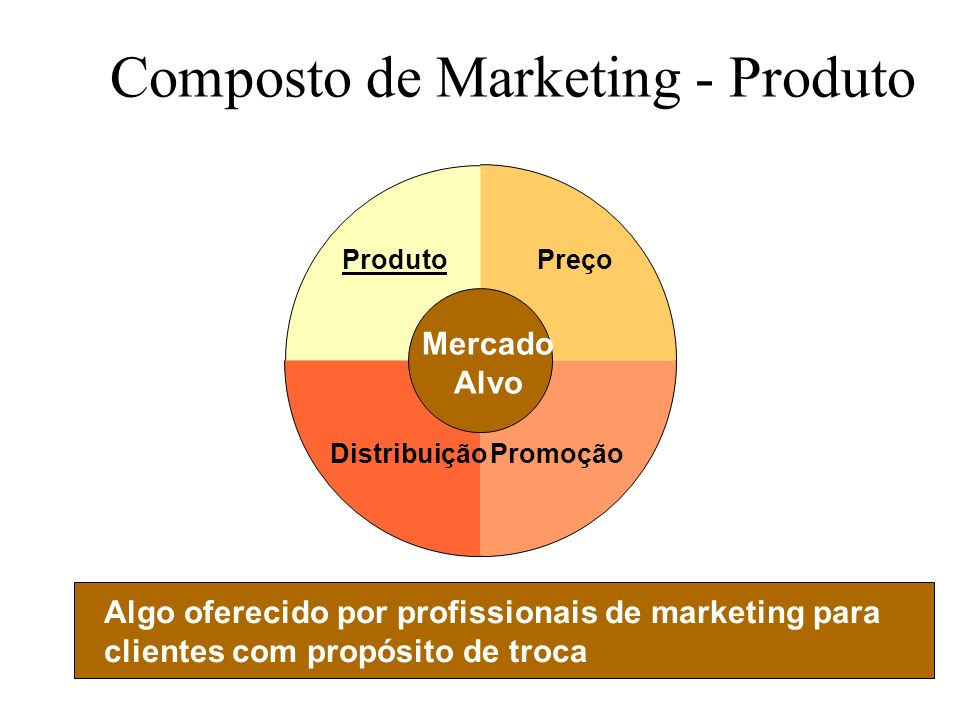 Composto de Marketing - Produto