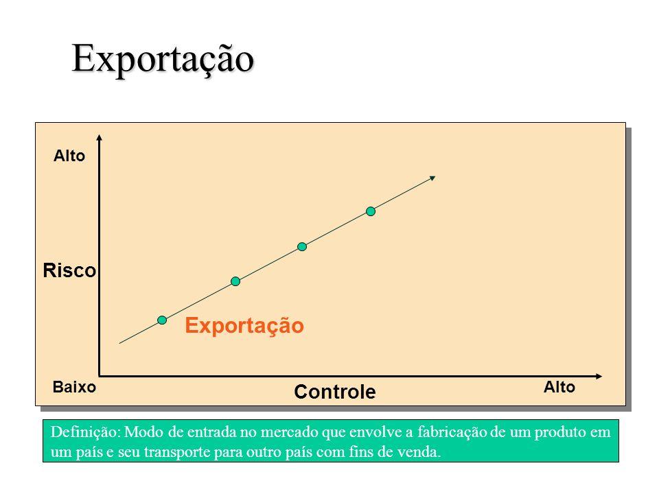 Exportação Exportação Risco Controle Alto Baixo Alto