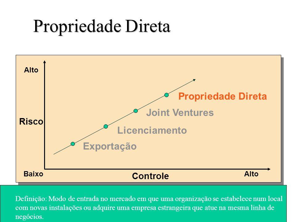 Propriedade Direta Propriedade Direta Joint Ventures Licenciamento