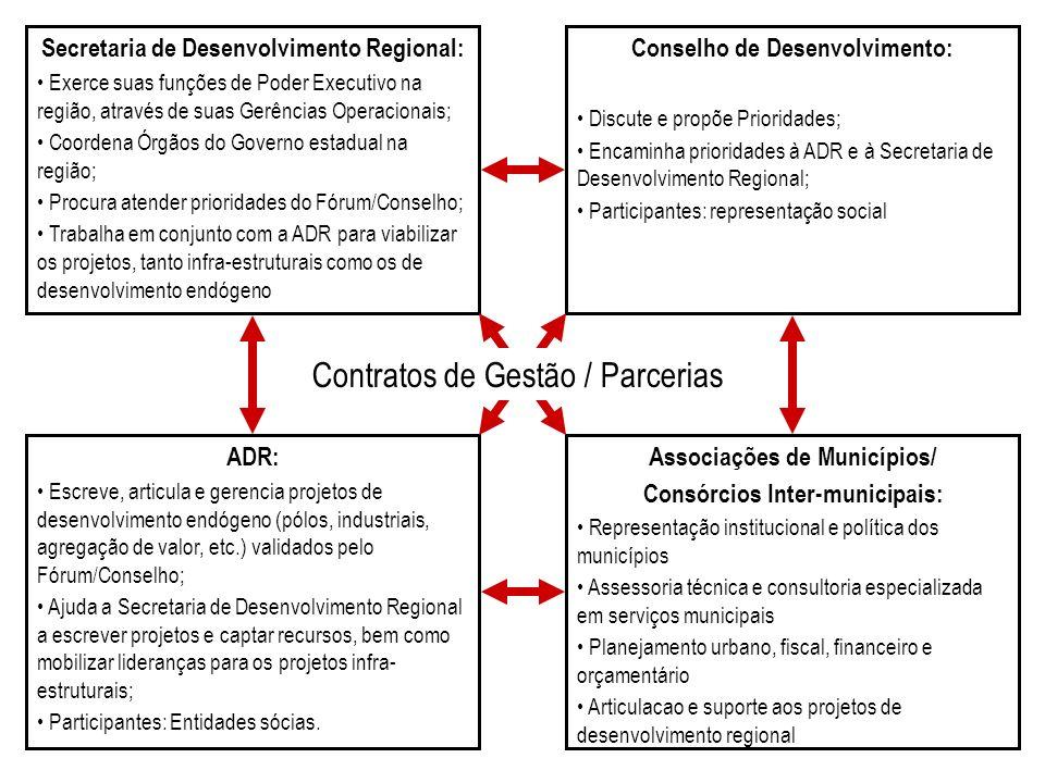 Contratos de Gestão / Parcerias