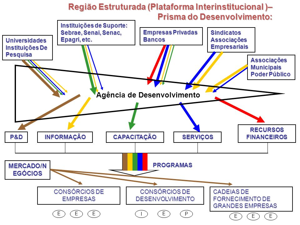 Região Estruturada (Plataforma Interinstitucional )–