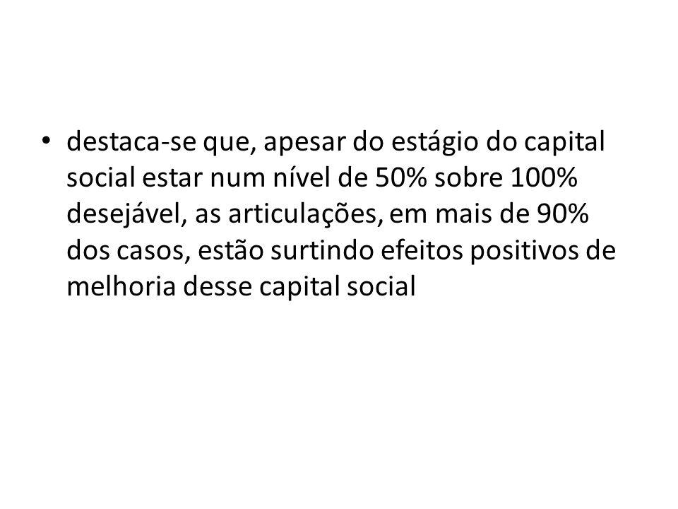 destaca-se que, apesar do estágio do capital social estar num nível de 50% sobre 100% desejável, as articulações, em mais de 90% dos casos, estão surtindo efeitos positivos de melhoria desse capital social