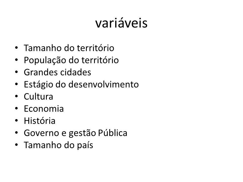 variáveis Tamanho do território População do território