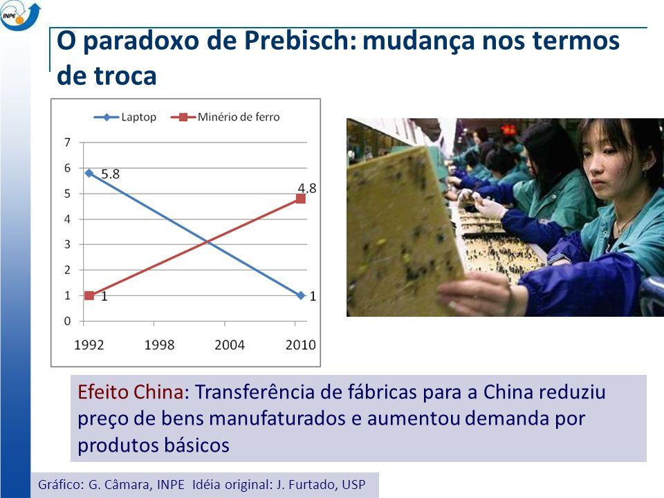 O paradoxo de Prebisch: mudança nos termos de troca