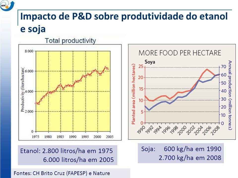 Impacto de P&D sobre produtividade do etanol e soja