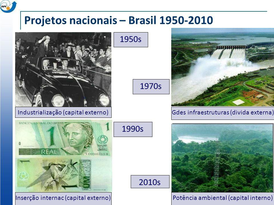 Projetos nacionais – Brasil 1950-2010