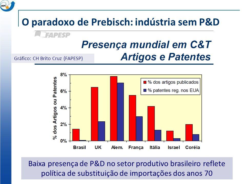 O paradoxo de Prebisch: indústria sem P&D