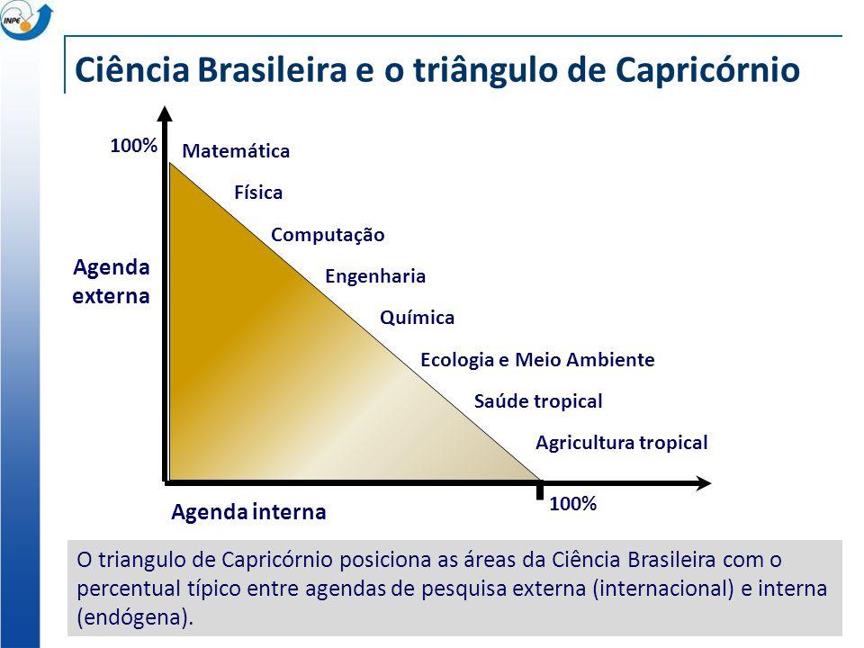Ciência Brasileira e o triângulo de Capricórnio