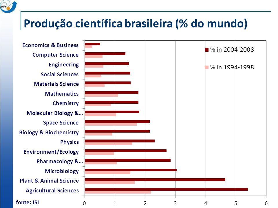 Produção científica brasileira (% do mundo)