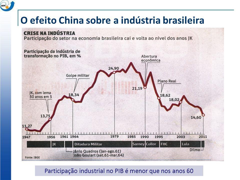 O efeito China sobre a indústria brasileira
