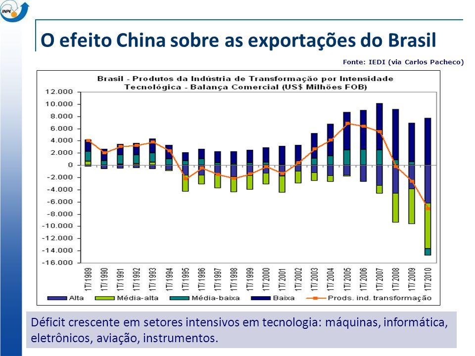 O efeito China sobre as exportações do Brasil